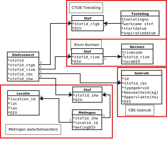 10b-datamodel